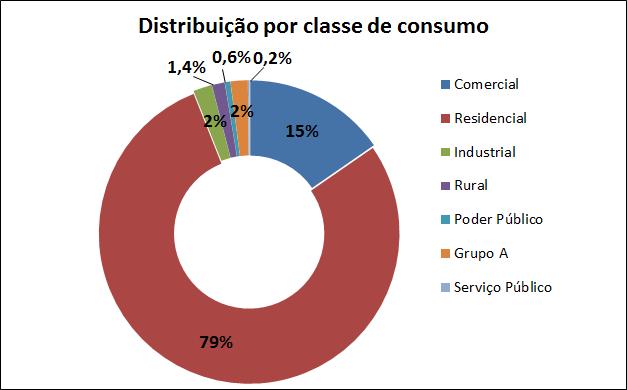 Distribuição Por Classe de Consumo